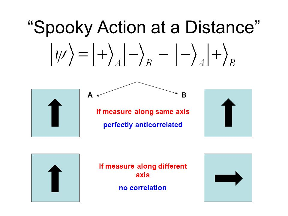Spooky Action at a Distance If measure along same axis perfectly anticorrelated If measure along different axis no correlation BA