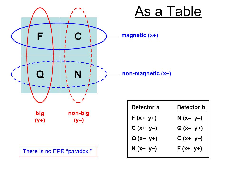 As a Table Q C N F magnetic (x+) non-magnetic (x–) big (y+) non-big (y–) Detector aDetector b F (x+ y+)N (x– y–) C (x+ y–)Q (x– y+) Q (x– y+)C (x+ y–) N (x– y–)F (x+ y+) There is no EPR paradox.