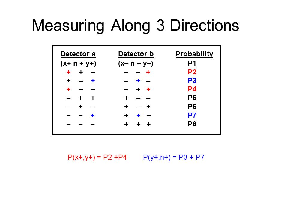 Measuring Along 3 Directions Detector aDetector bProbability (x+ n + y+)(x– n – y–) P1 + + – – – + P2 + – + – + – P3 + – – – + + P4 – + + + – – P5 – + – + – + P6 – – + + + – P7 – – – + + + P8 P(x+,y+) = P2 +P4 P(y+,n+) = P3 + P7
