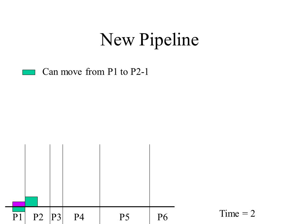 New Pipeline Can move from P1 to P2-1 P1 P2 P3 P4 P5 P6 Time = 2