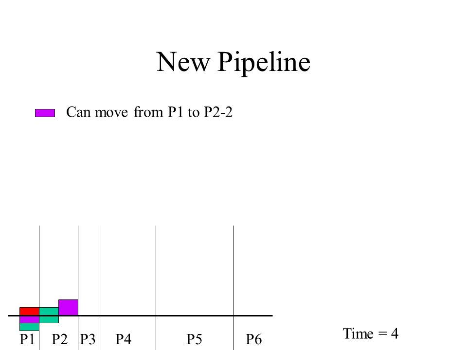 New Pipeline Can move from P1 to P2-2 P1 P2 P3 P4 P5 P6 Time = 4