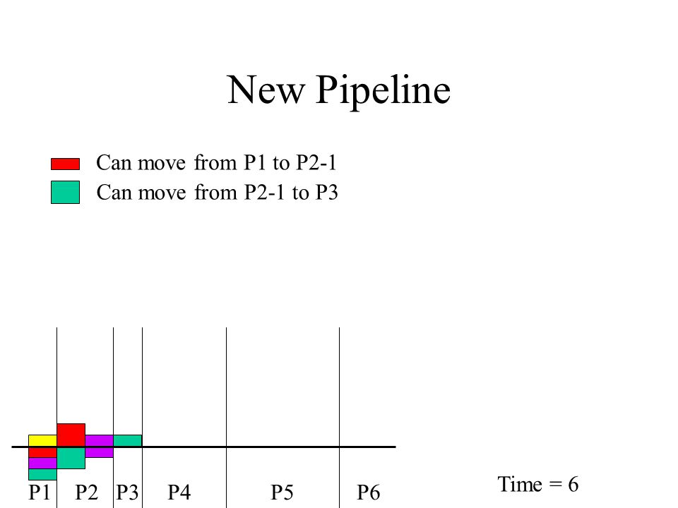 New Pipeline Can move from P1 to P2-1 Can move from P2-1 to P3 P1 P2 P3 P4 P5 P6 Time = 6