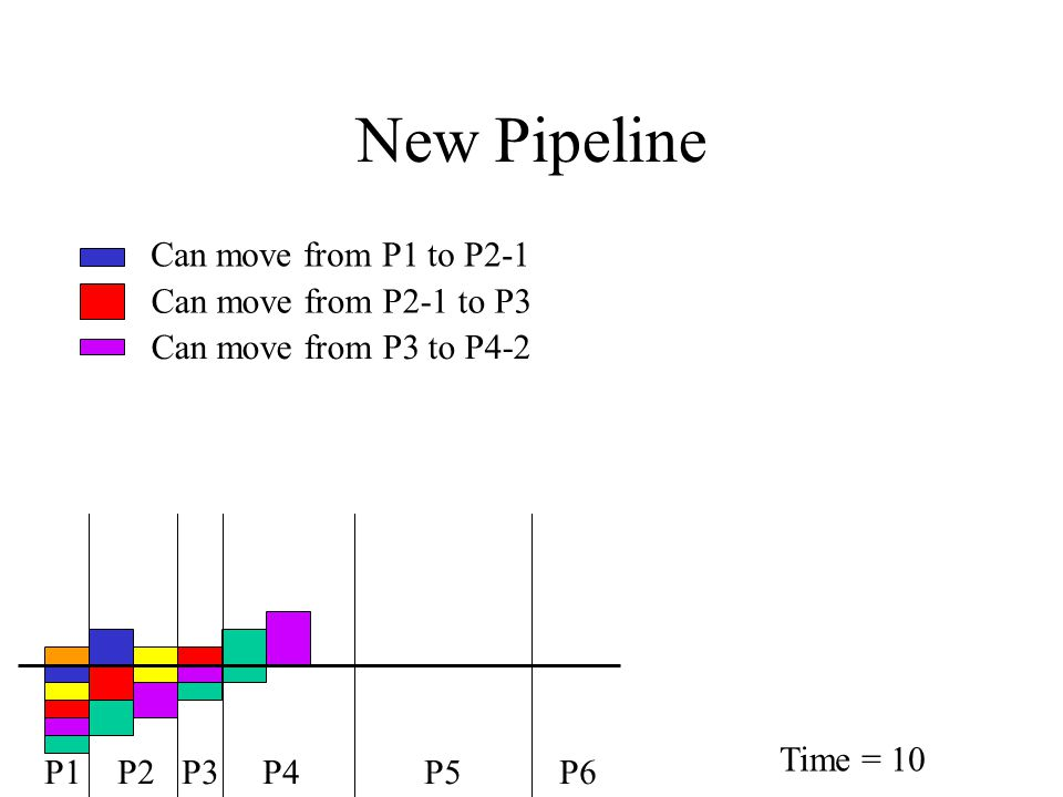 New Pipeline Can move from P1 to P2-1 Can move from P2-1 to P3 Can move from P3 to P4-2 P1 P2 P3 P4 P5 P6 Time = 10
