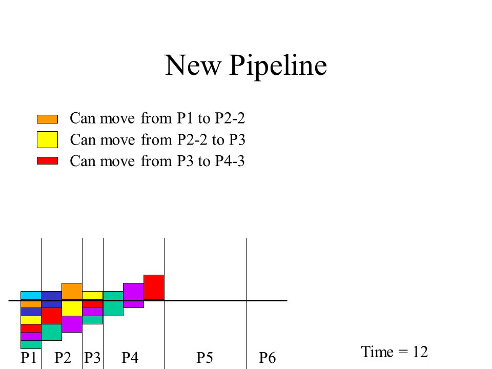 New Pipeline Can move from P1 to P2-2 Can move from P2-2 to P3 Can move from P3 to P4-3 P1 P2 P3 P4 P5 P6 Time = 12