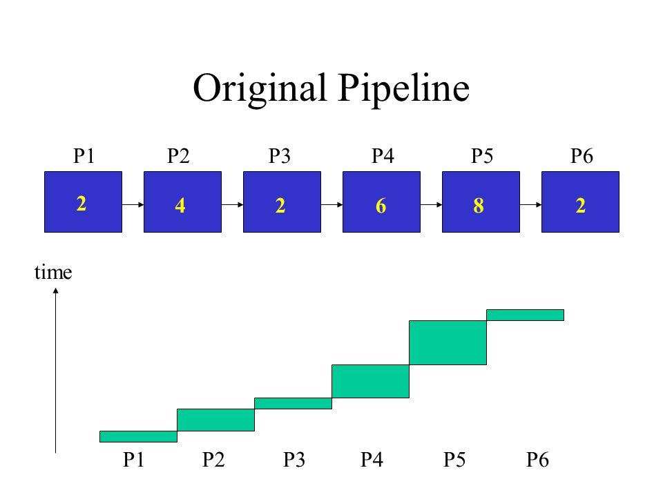 Original Pipeline 2 22468 P2P6P4P5P3P1 time P2P6P4P5P3P1