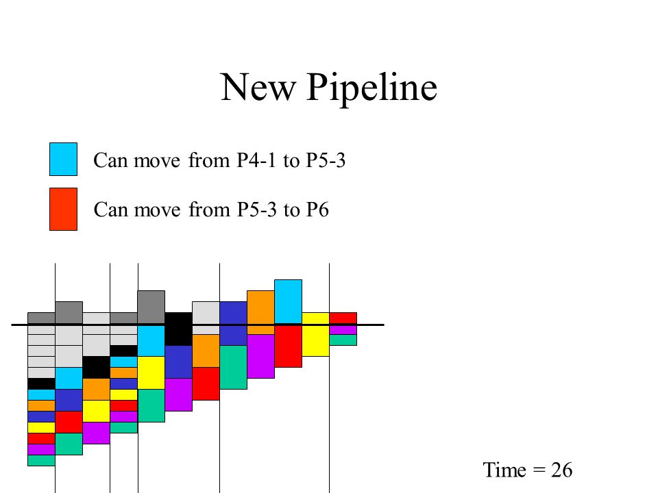 New Pipeline Time = 26 Can move from P4-1 to P5-3 Can move from P5-3 to P6