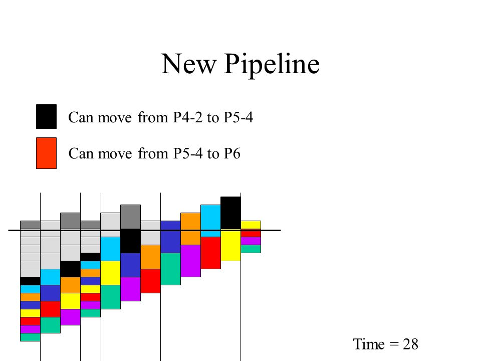 New Pipeline Time = 28 Can move from P4-2 to P5-4 Can move from P5-4 to P6