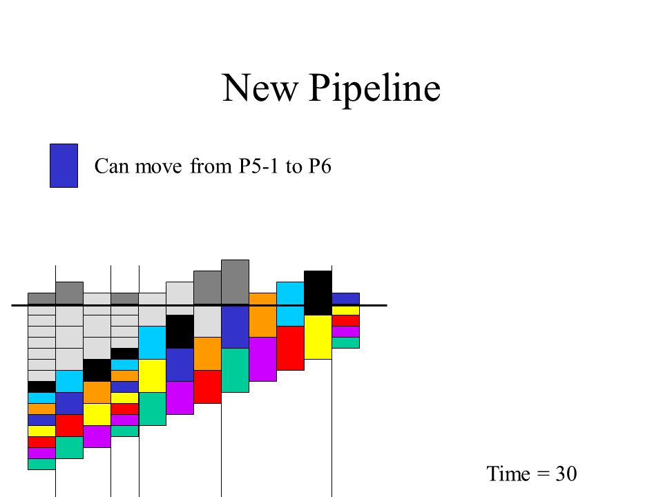 New Pipeline Time = 30 Can move from P5-1 to P6
