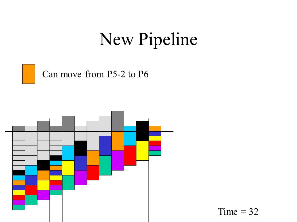 New Pipeline Time = 32 Can move from P5-2 to P6