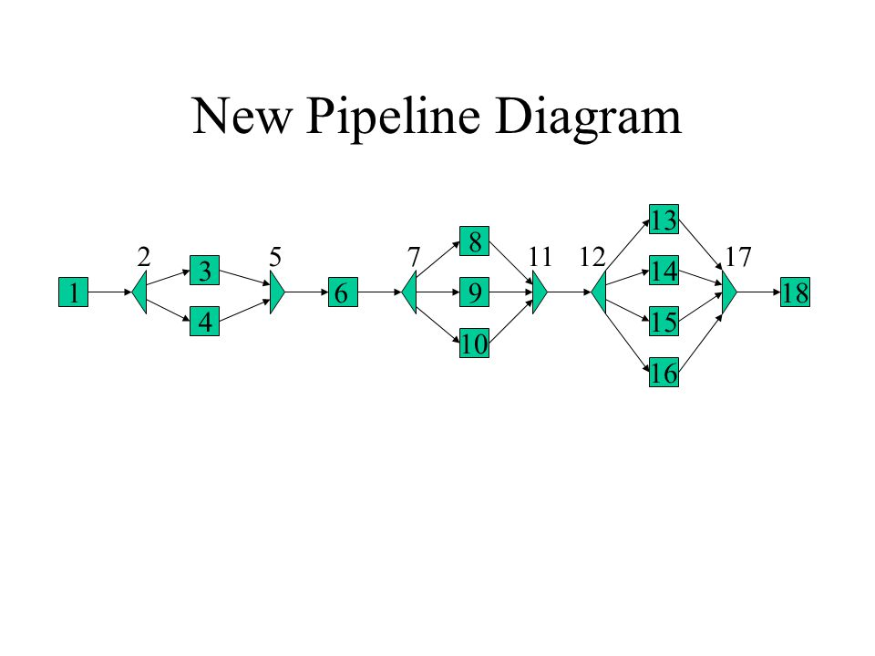 New Pipeline Diagram 1 2 3 4 5 6 7 8 9 10 1112 13 14 15 16 17 18