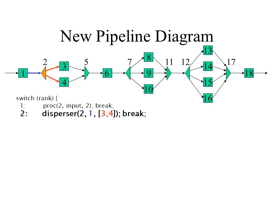 New Pipeline Diagram 1 2 3 4 5 6 7 8 9 10 1112 13 14 15 16 17 18 switch (rank) { 1: proc(2, input, 2); break; 2: disperser(2, 1, [3,4]); break;