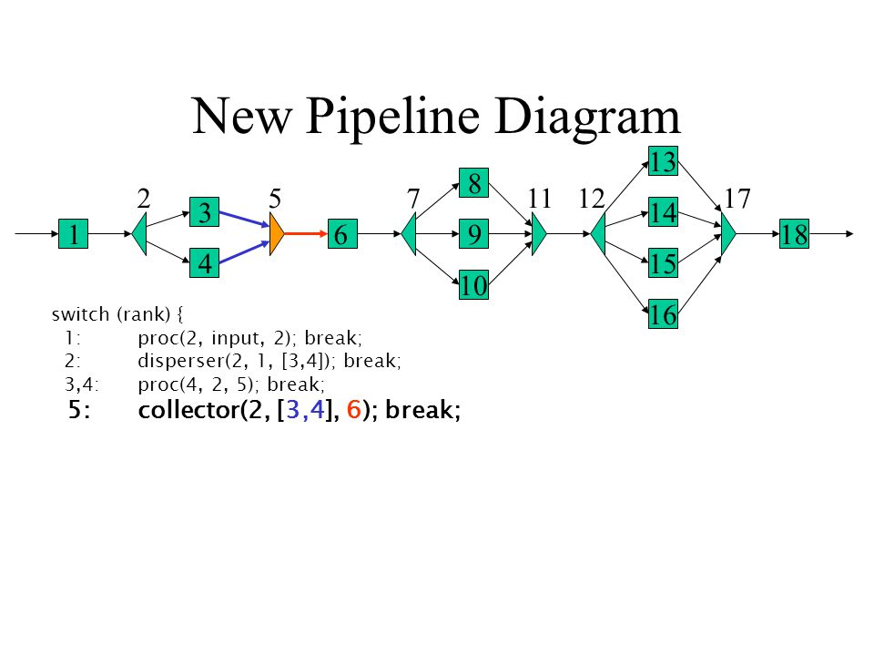 New Pipeline Diagram 1 2 3 4 5 6 7 8 9 10 1112 13 14 15 16 17 18 switch (rank) { 1: proc(2, input, 2); break; 2: disperser(2, 1, [3,4]); break; 3,4: proc(4, 2, 5); break; 5: collector(2, [3,4], 6); break;