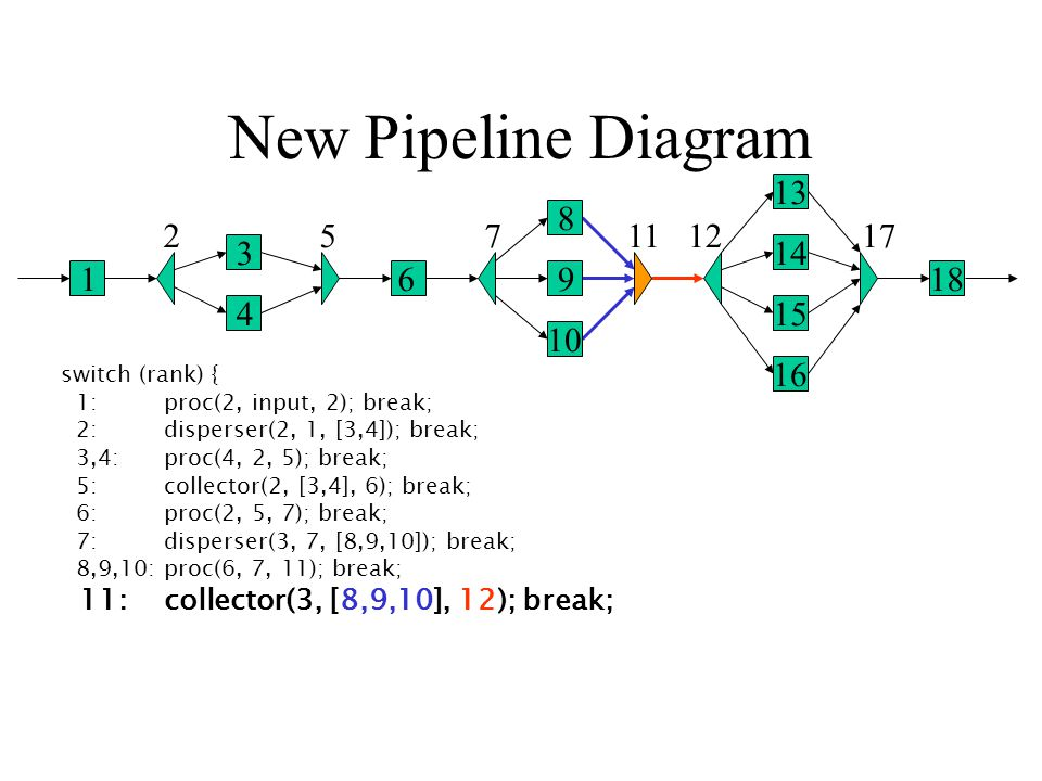 New Pipeline Diagram 1 2 3 4 5 6 7 8 9 10 1112 13 14 15 16 17 18 switch (rank) { 1: proc(2, input, 2); break; 2: disperser(2, 1, [3,4]); break; 3,4: proc(4, 2, 5); break; 5: collector(2, [3,4], 6); break; 6: proc(2, 5, 7); break; 7: disperser(3, 7, [8,9,10]); break; 8,9,10: proc(6, 7, 11); break; 11: collector(3, [8,9,10], 12); break;