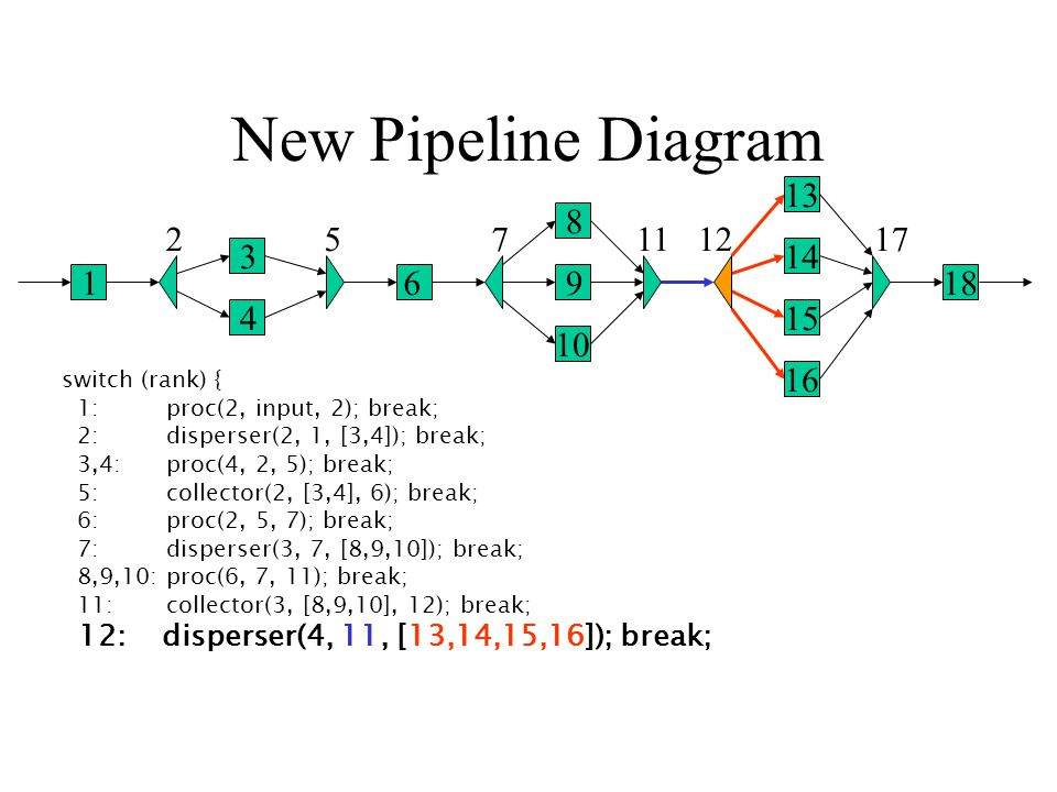 New Pipeline Diagram 1 2 3 4 5 6 7 8 9 10 1112 13 14 15 16 17 18 switch (rank) { 1: proc(2, input, 2); break; 2: disperser(2, 1, [3,4]); break; 3,4: proc(4, 2, 5); break; 5: collector(2, [3,4], 6); break; 6: proc(2, 5, 7); break; 7: disperser(3, 7, [8,9,10]); break; 8,9,10: proc(6, 7, 11); break; 11: collector(3, [8,9,10], 12); break; 12: disperser(4, 11, [13,14,15,16]); break;