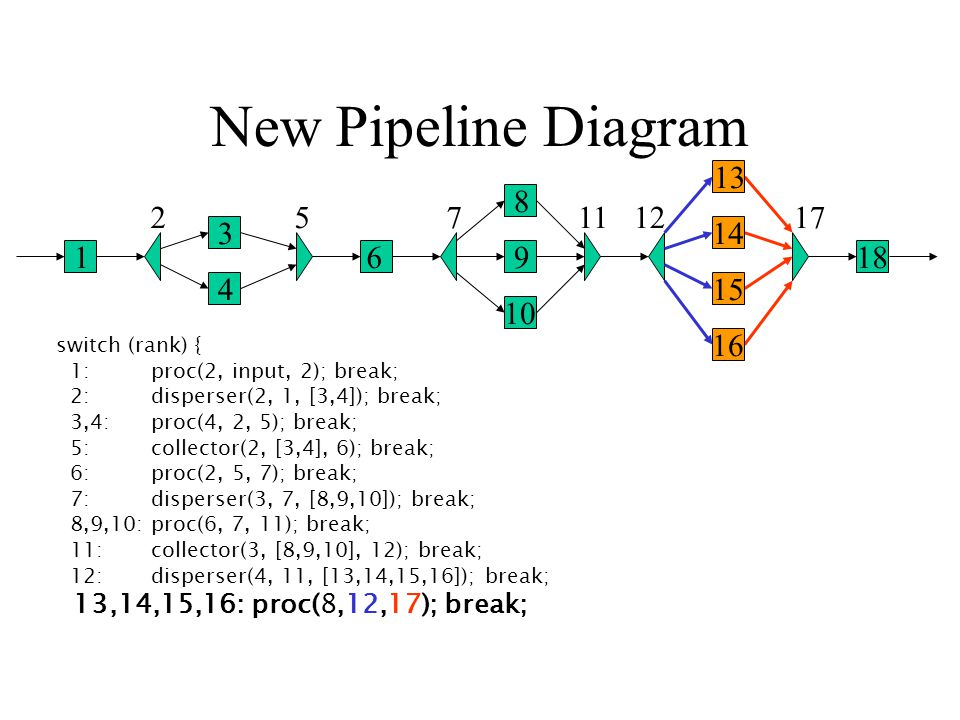 16 New Pipeline Diagram 1 2 3 4 5 6 7 8 9 10 1112 13 14 15 17 18 switch (rank) { 1: proc(2, input, 2); break; 2: disperser(2, 1, [3,4]); break; 3,4: proc(4, 2, 5); break; 5: collector(2, [3,4], 6); break; 6: proc(2, 5, 7); break; 7: disperser(3, 7, [8,9,10]); break; 8,9,10: proc(6, 7, 11); break; 11: collector(3, [8,9,10], 12); break; 12: disperser(4, 11, [13,14,15,16]); break; 13,14,15,16: proc(8,12,17); break; 16