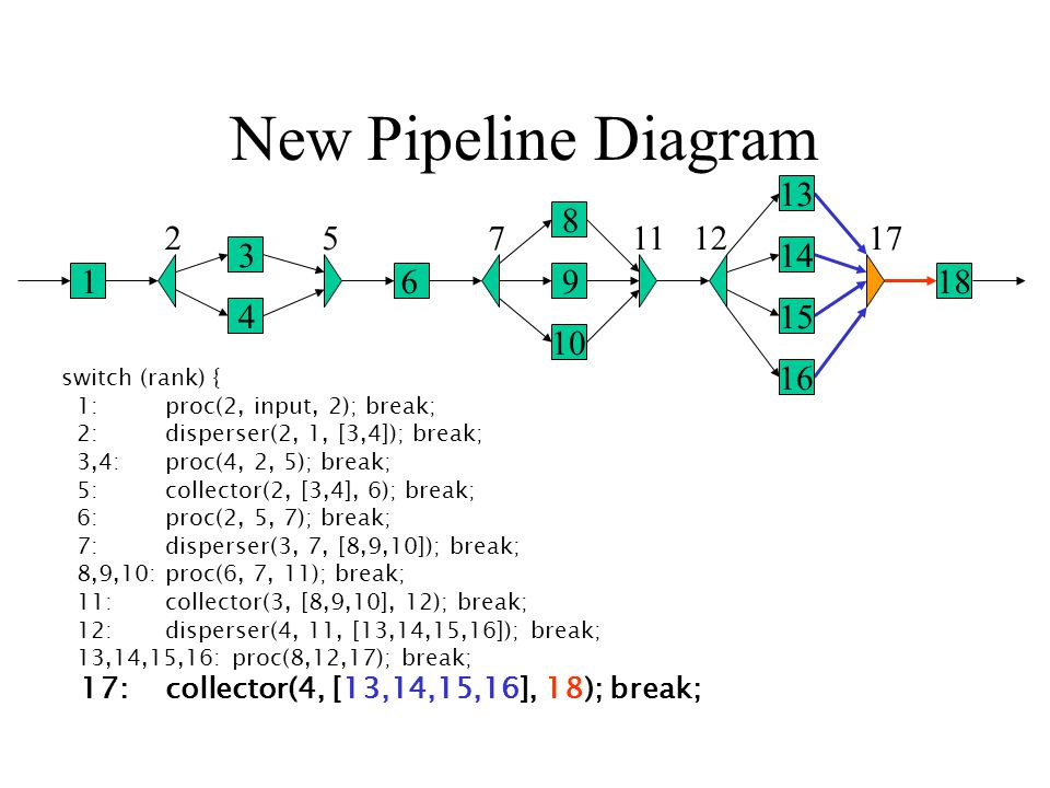 New Pipeline Diagram 1 2 3 4 5 6 7 8 9 10 1112 13 14 15 16 17 18 switch (rank) { 1: proc(2, input, 2); break; 2: disperser(2, 1, [3,4]); break; 3,4: proc(4, 2, 5); break; 5: collector(2, [3,4], 6); break; 6: proc(2, 5, 7); break; 7: disperser(3, 7, [8,9,10]); break; 8,9,10: proc(6, 7, 11); break; 11: collector(3, [8,9,10], 12); break; 12: disperser(4, 11, [13,14,15,16]); break; 13,14,15,16: proc(8,12,17); break; 17: collector(4, [13,14,15,16], 18); break;