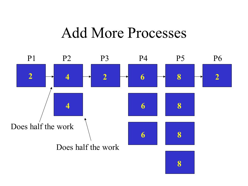 Add More Processes 2 22468 P2P6P4P5P3P1 46 6 8 8 8 Does half the work