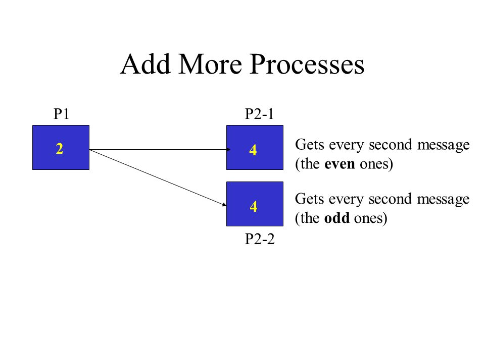 Add More Processes 2 4 P2-1P1 4 Gets every second message (the even ones) Gets every second message (the odd ones) P2-2
