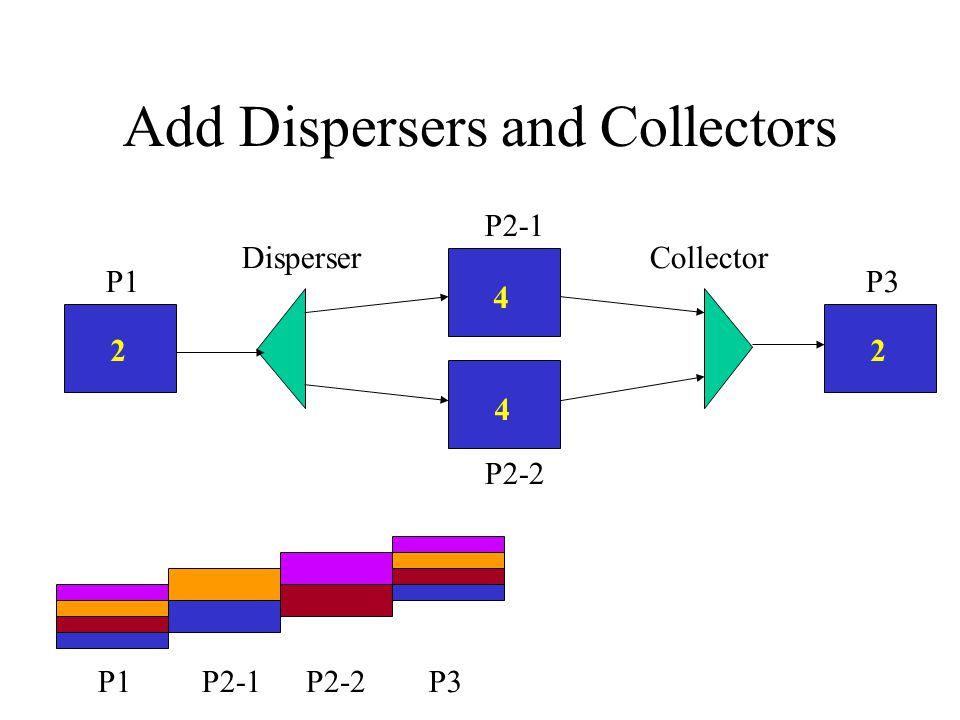 Add Dispersers and Collectors 2 4 P2-1 P1 4 DisperserCollector P1 P2-2 P2-1P2-2 2 P3