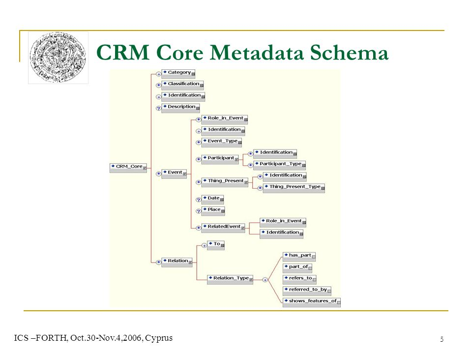 5 ICS –FORTH, Oct.30-Nov.4,2006, Cyprus CRM Core Metadata Schema