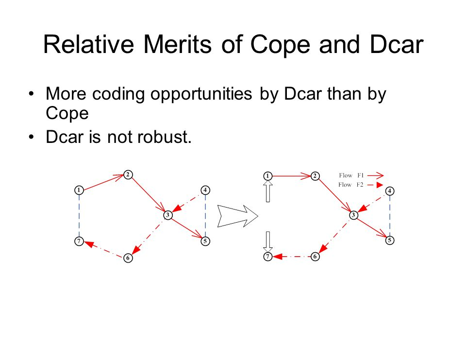 Relative Merits of Cope and Dcar More coding opportunities by Dcar than by Cope Dcar is not robust.