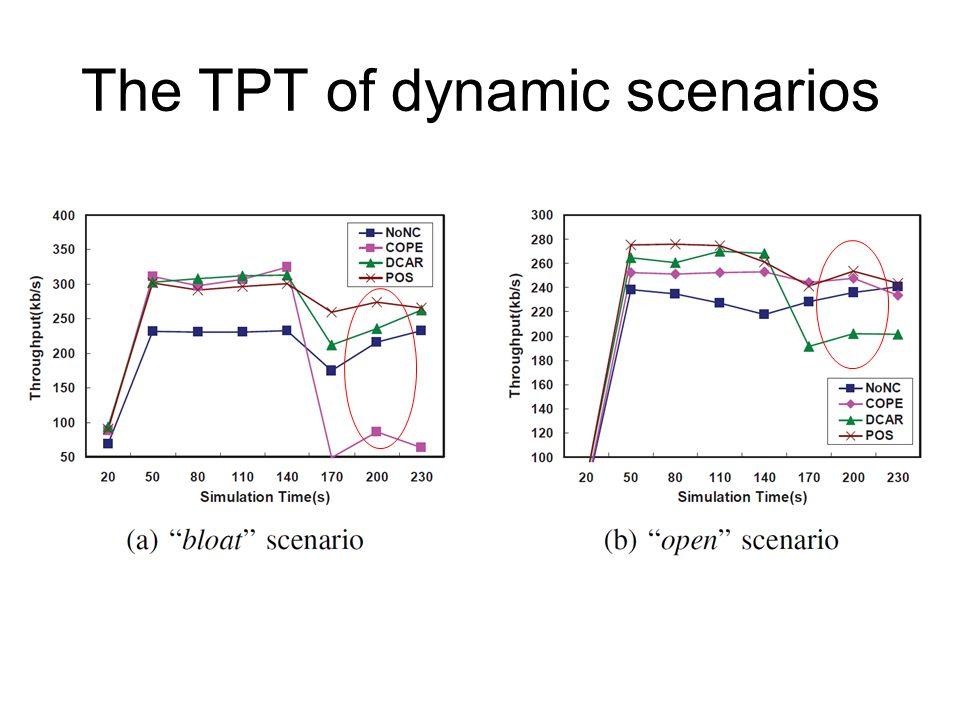 The TPT of dynamic scenarios