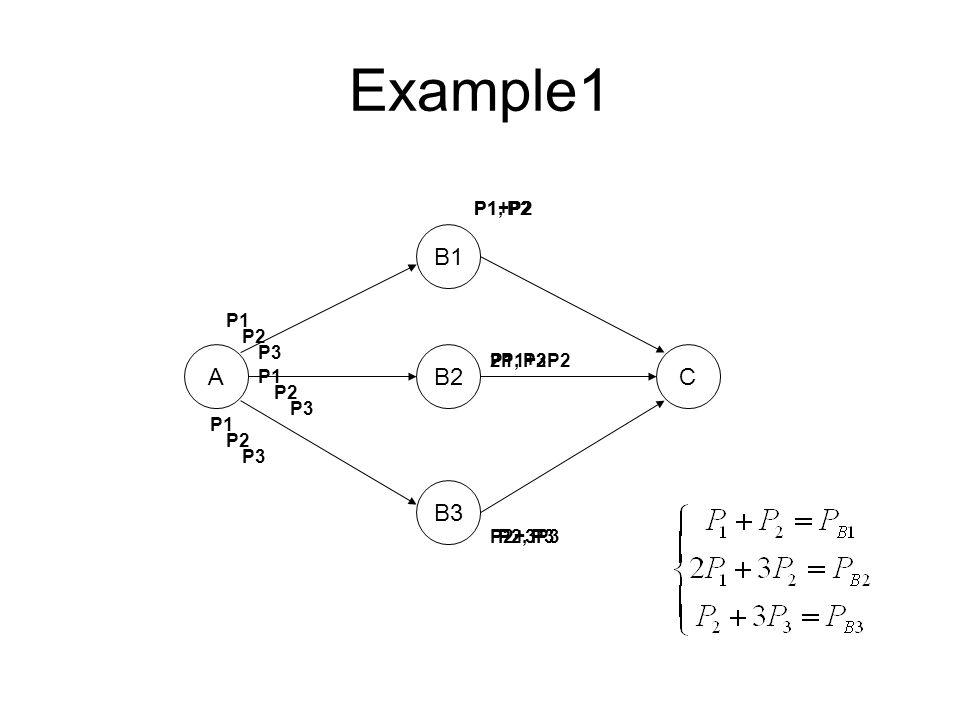 Example1 A B1 B2 B3 C P1 P2 P3 P1, P2 P2, P3 P1+P2 2P1+3P2 P2+3P3