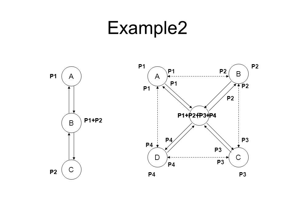 Example2 A C B CD F A B P1 P2 P1+P2 P2 P1 P2 P3 P4 P1 P4P3 P2 P1+P2+P3+P4