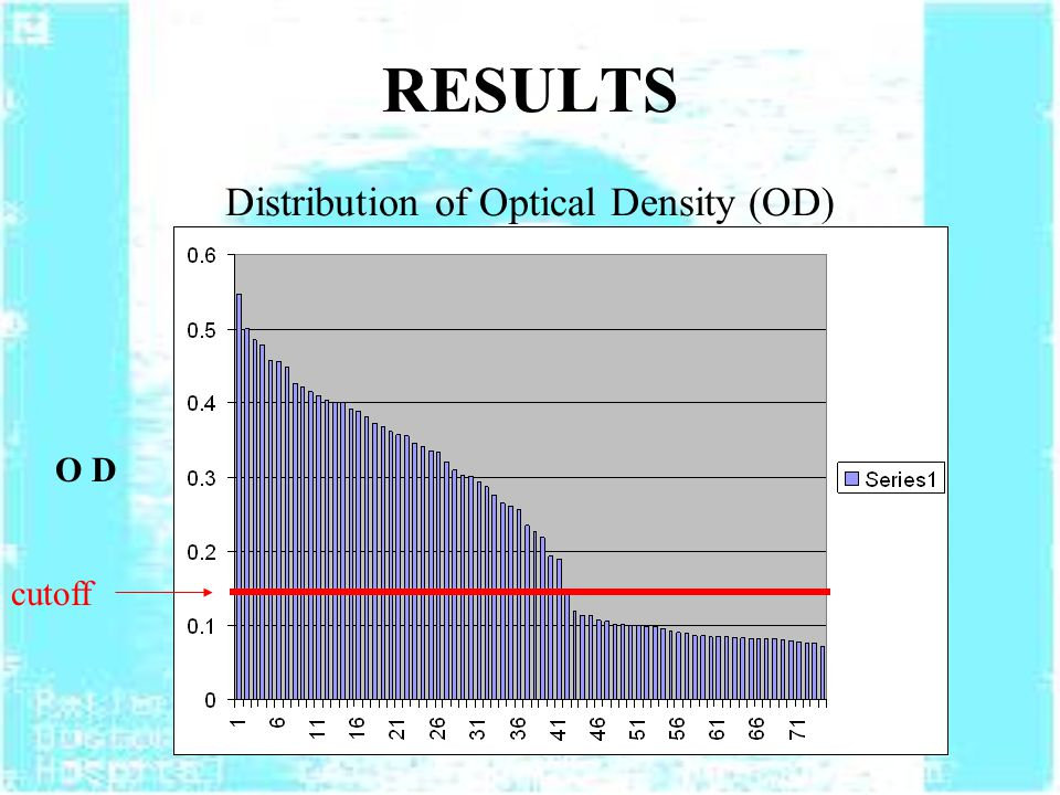 RESULTS Distribution of Optical Density (OD) O D cutoff