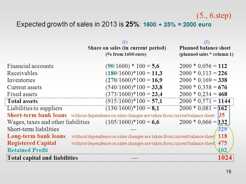 16 (5., 6.step) Expected growth of sales in 2013 is 25%: 1600 + 25% = 2000 euro (1)(2) Share on sales (in current period)Planned balance sheet (% from 1600 euro)(planned sales * column 1) Financial accounts(90/1600) * 100 = 5,62000 * 0,056 = 112 Receivables(180/1600)*100 = 11,32000 * 0,113 = 226 Inventories(270/1600)*100 = 16,92000 * 0,169 = 338 Current assets(540/1600)*100 = 33,82000 * 0,338 = 676 Fixed assets(373/1600)*100 = 23,42000 * 0,234 = 468 Total assets(915/1600)*100 = 57,12000 * 0,571 = 1144 Liabilities to suppliers(130/1600)*100 = 8,12000 * 0,081 = 162 Short-term bank loans without dependence on sales changes are taken from current balance sheet: 35 Wages, taxes and other liabilities (105/1600)*100 = 6,62000 * 0,066 = 132 Short-term liabilities–– 329 Long-term bank loans without dependence on sales changes are taken from current balance sheet: 118 Registered Capital without dependence on sales changes are taken from current balance sheet: 475 Retained Profit 102 Total capital and liabilities –– 1024