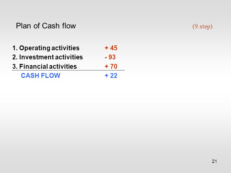 21 Plan of Cash flow (9.step) 1. Operating activities+ 45 2.