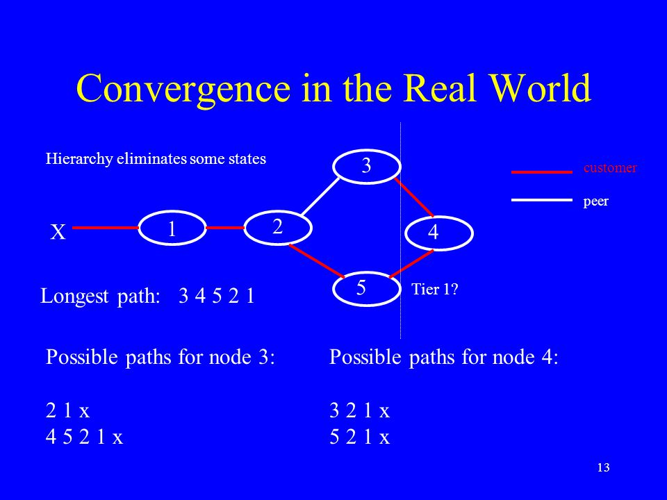13 Convergence in the Real World 1 customer peer 2 3 4 5 X Longest path: 3 4 5 2 1 Possible paths for node 3: 2 1 x 4 5 2 1 x Possible paths for node 4: 3 2 1 x 5 2 1 x Hierarchy eliminates some states Tier 1