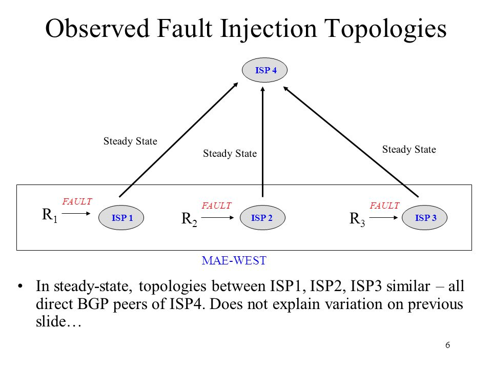 6 Observed Fault Injection Topologies In steady-state, topologies between ISP1, ISP2, ISP3 similar – all direct BGP peers of ISP4.