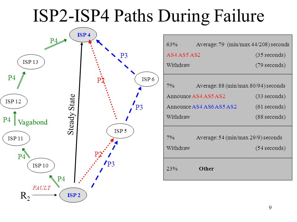 9 ISP2-ISP4 Paths During Failure Steady State ISP 2 ISP 4 P2 ISP 5 P3 ISP 6 R2R2 FAULT Vagabond P4 ISP 10 ISP 11 ISP 12 ISP 13 P4 63% Average: 79 (min/max 44/208) seconds AS4 AS5 AS2(35 seconds) Withdraw (79 seconds) 7% Average: 88 (min/max 80/94) seconds Announce AS4 AS5 AS2 (33 seconds) Announce AS4 AS6 AS5 AS2 (61 seconds) Withdraw (88 seconds) 7% Average: 54 (min/max 29/9) seconds Withdraw (54 seconds) 23% Other