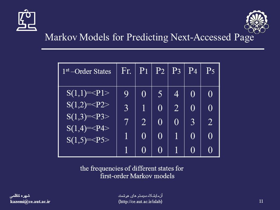 شهره کاظمی kazemi@ce.aut.ac.ir 11 آزمايشکاه سيستم های هوشمند (http://ce.aut.ac.ir/islab) Markov Models for Predicting Next-Accessed Page the frequencies of different states for first-order Markov models 1 st –Order States Fr.P1P1 P2P2 P3P3 P4P4 P5P5 S(1,1)= S(1,2)= S(1,3)= S(1,4)= S(1,5)= 9371193711 0120001200 5000050000 4201142011 0030000300 0020000200