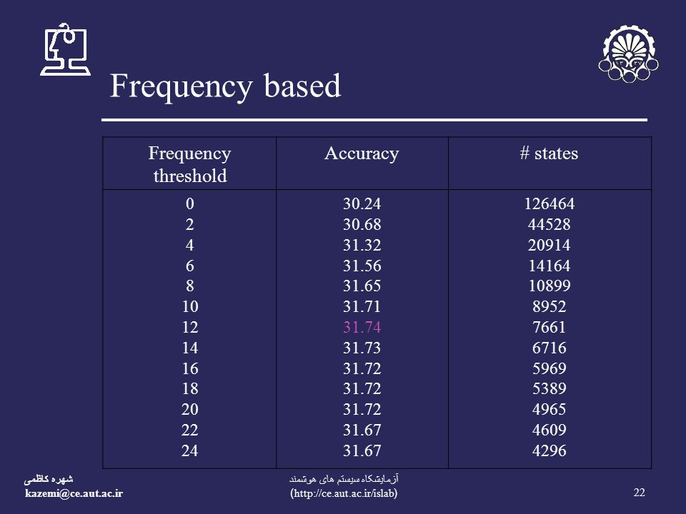 شهره کاظمی kazemi@ce.aut.ac.ir 22 آزمايشکاه سيستم های هوشمند (http://ce.aut.ac.ir/islab) Frequency based Frequency threshold Accuracy# states 0 2 4 6 8 10 12 14 16 18 20 22 24 30.24 30.68 31.32 31.56 31.65 31.71 31.74 31.73 31.72 31.67 126464 44528 20914 14164 10899 8952 7661 6716 5969 5389 4965 4609 4296