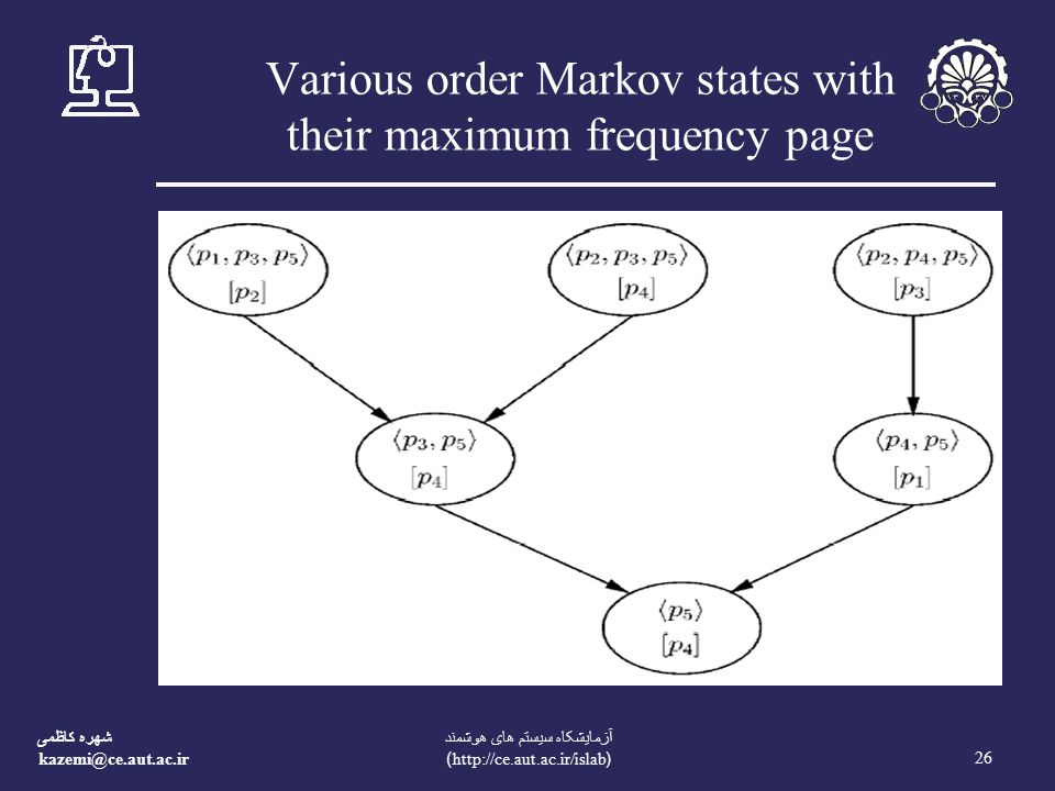شهره کاظمی kazemi@ce.aut.ac.ir 26 آزمايشکاه سيستم های هوشمند (http://ce.aut.ac.ir/islab) Various order Markov states with their maximum frequency page