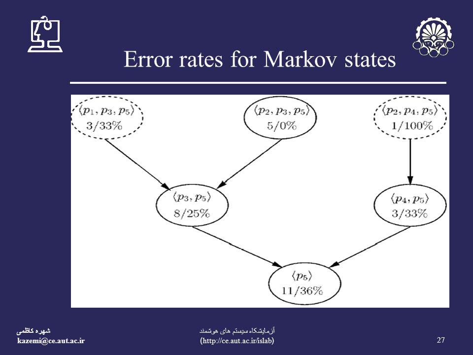 شهره کاظمی kazemi@ce.aut.ac.ir 27 آزمايشکاه سيستم های هوشمند (http://ce.aut.ac.ir/islab) Error rates for Markov states