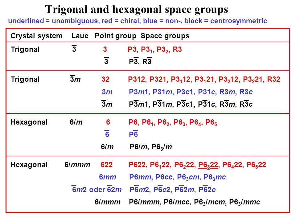 Trigonal and hexagonal space groups underlined = unambiguous, red = chiral, blue = non-, black = centrosymmetric Crystal system Laue Point group Space groups Trigonal 3 3 P3, P3 1, P3 2, R3 3 P3, R3 Trigonal 3m 32 P312, P321, P3 1 12, P3 1 21, P3 2 12, P3 2 21, R32 3m P3m1, P31m, P3c1, P31c, R3m, R3c Hexagonal 6/m 6 P6, P6 1, P6 2, P6 3, P6 4, P6 5 6 P6 6/m P6/m, P6 3 /m Hexagonal 6/mmm 622 P622, P6 1 22, P6 2 22, P6 3 22, P6 4 22, P6 5 22 6mm P6mm, P6cc, P6 3 cm, P6 3 mc 6m2 oder 62m P6m2, P6c2, P62m, P62c 6/mmm P6/mmm, P6/mcc, P6 3 /mcm, P6 3 /mmc