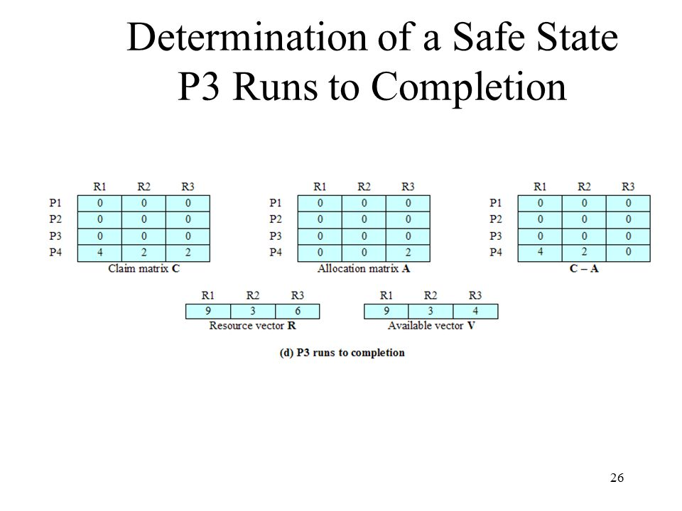 26 Determination of a Safe State P3 Runs to Completion