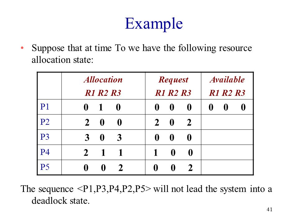 41 Example Suppose that at time To we have the following resource allocation state: The sequence will not lead the system into a deadlock state.