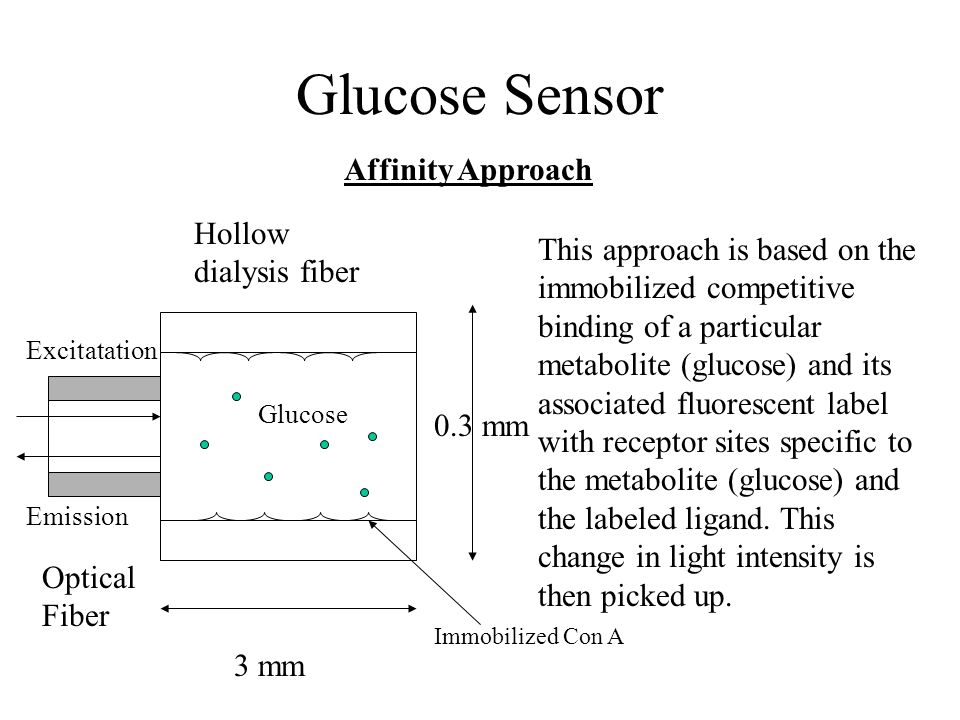 Glucose Sensor Affinity Approach This approach is based on the immobilized competitive binding of a particular metabolite (glucose) and its associated