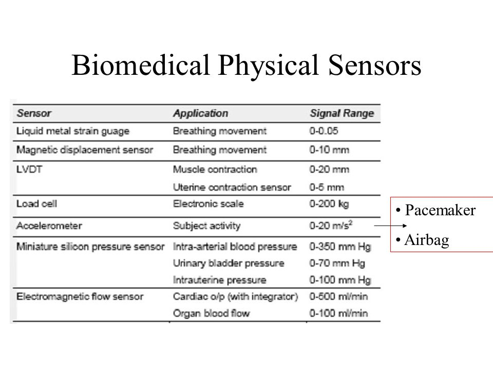 Biomedical Physical Sensors Pacemaker Airbag