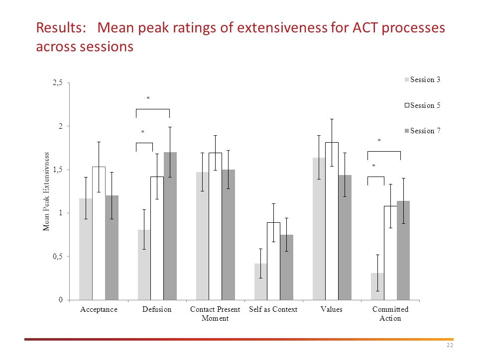 22 Results: Mean peak ratings of extensiveness for ACT processes across sessions