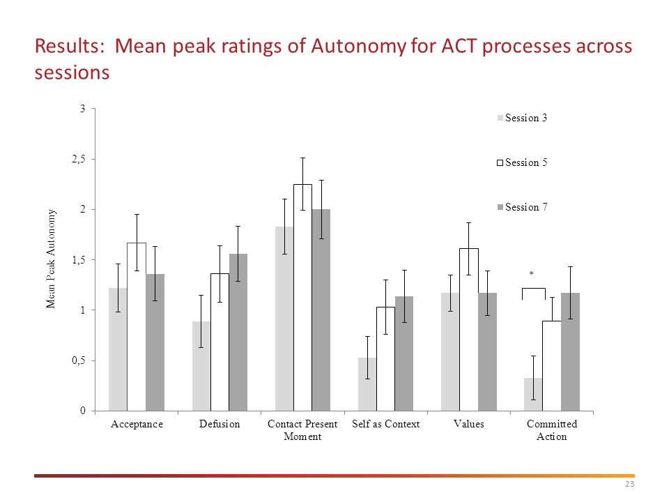 23 Results: Mean peak ratings of Autonomy for ACT processes across sessions