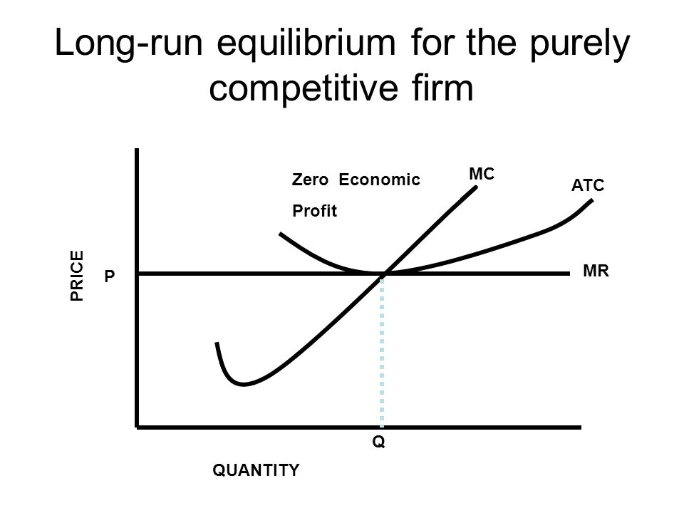 Long-run equilibrium for the purely competitive firm P Q ATC MC MR PRICE QUANTITY Zero Economic Profit