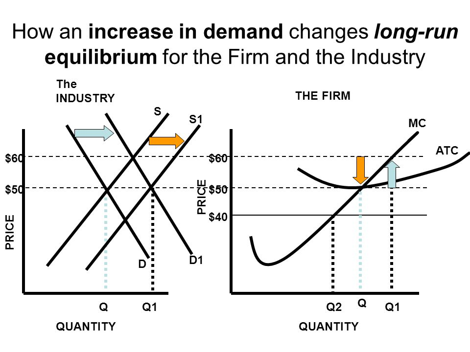 How an increase in demand changes long-run equilibrium for the Firm and the Industry $50 Q2 Q $40 ATC MC PRICE QUANTITY $60 Q1 QUANTITY The INDUSTRY T