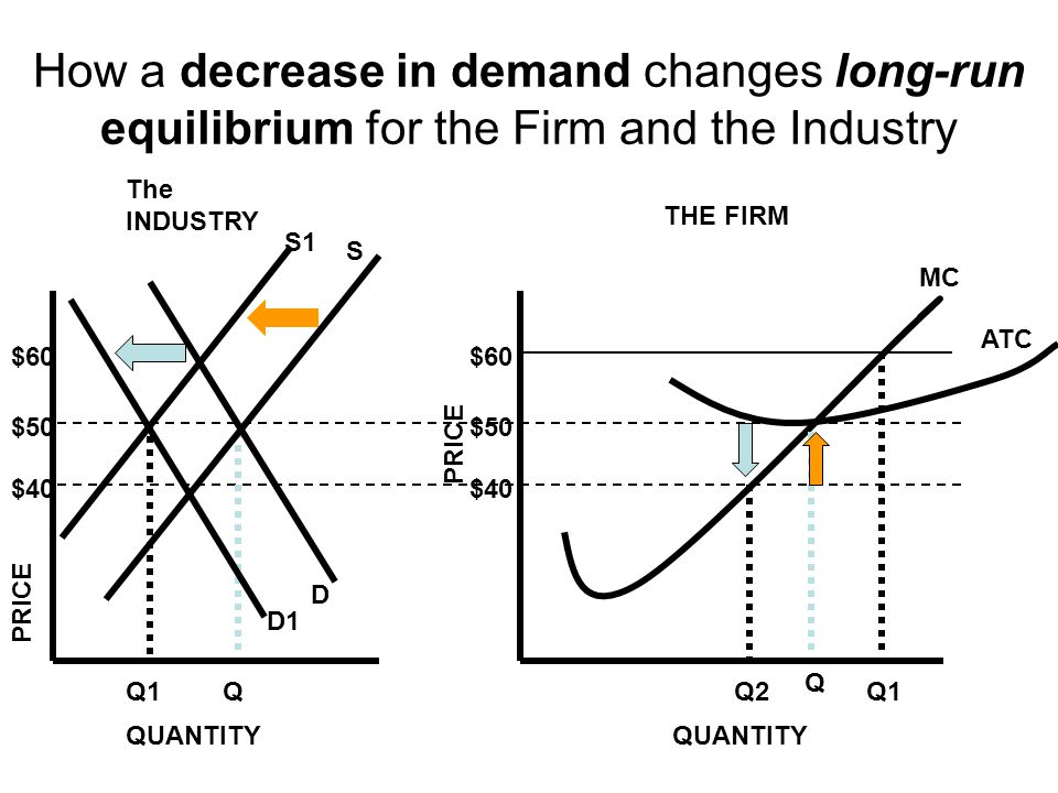 How a decrease in demand changes long-run equilibrium for the Firm and the Industry $50 Q2 Q $40 ATC MC PRICE QUANTITY $60 Q1 QUANTITY The INDUSTRY TH