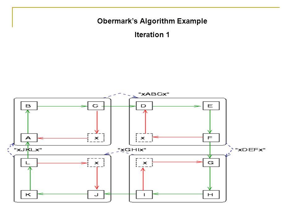 Obermark's Algorithm Example Iteration 1