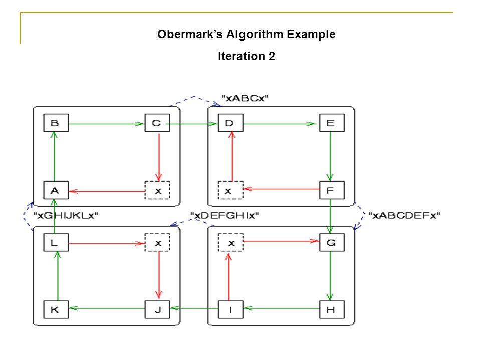Obermark's Algorithm Example Iteration 2